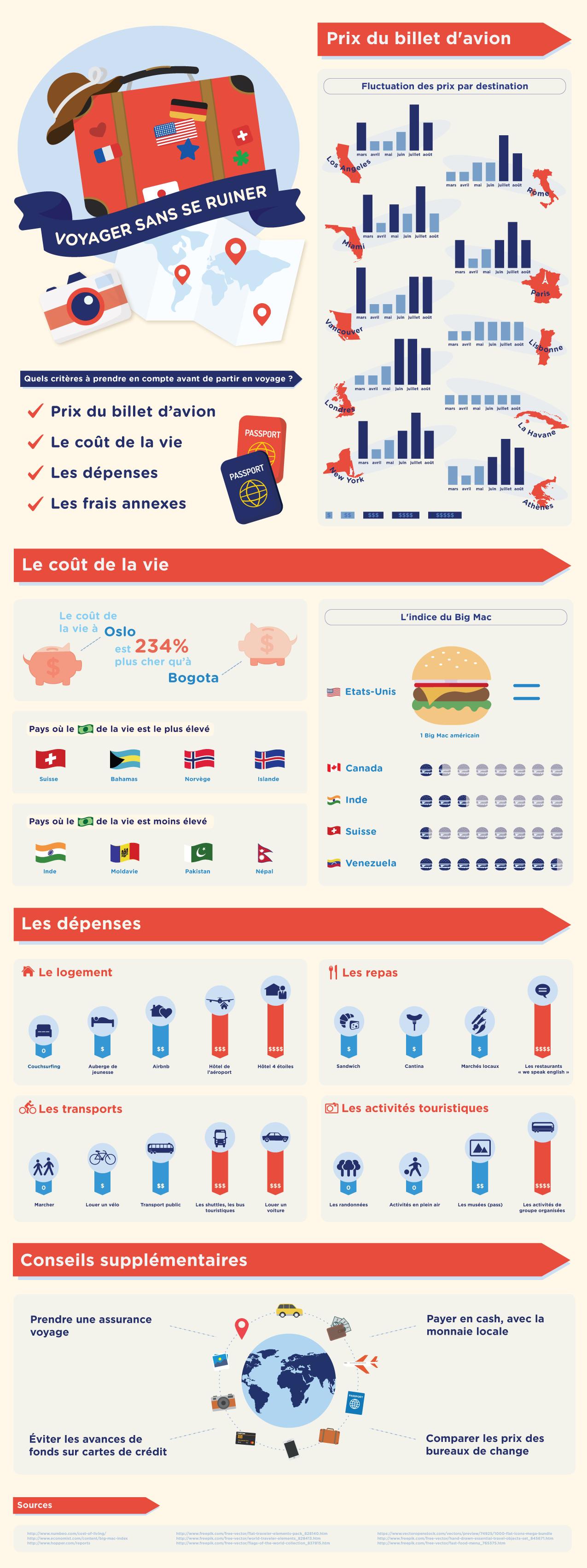 infographie séjour pas cher