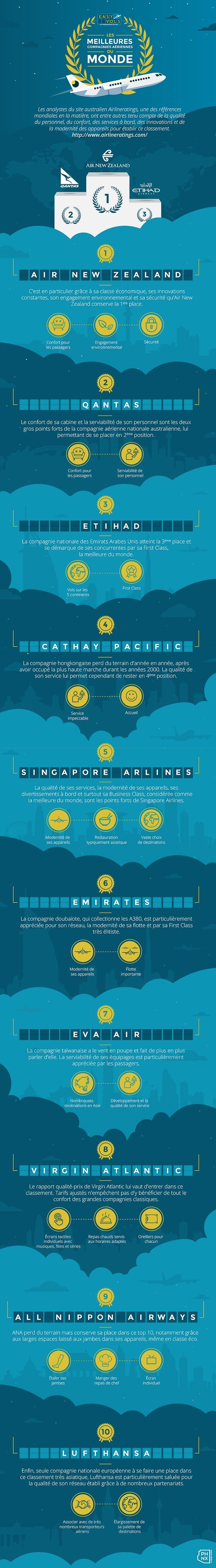 infographie top compagnies aériennes